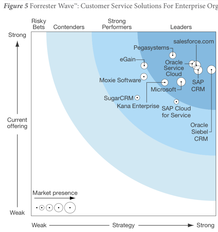 Oracle RightNow CX Is Leader In Customer Service Solutions Doctor CX - Forrester customer journey mapping