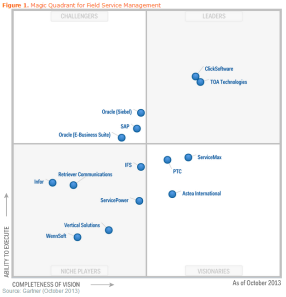 Gartner Magic Quadrant for Field Customer Service - Oct 2013