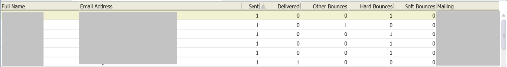20150502 Oracle Service Cloud - Bounced Emails by Mailing