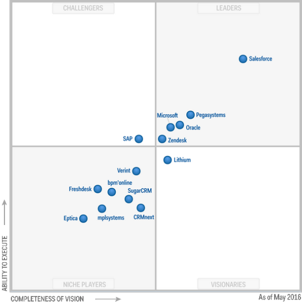 20160501 Gartner Magic Quadrant for CRM Customer Engagement Centre