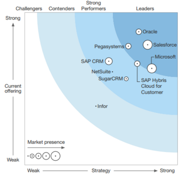 20161206-forrester-wave-crm-suites-for-big-organisations-q4-2016