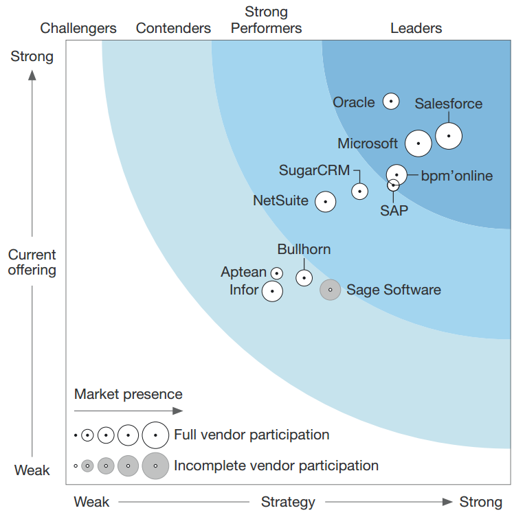 20161206-forrester-wave-crm-suites-for-midsize-organisations-q4-2016