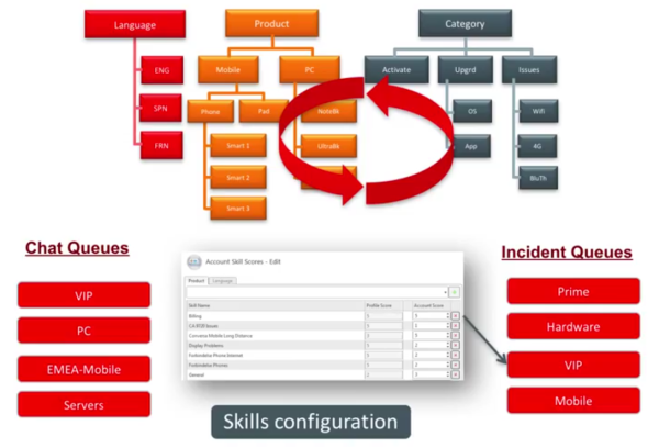 oracle-service-cloud-skills-based-routing