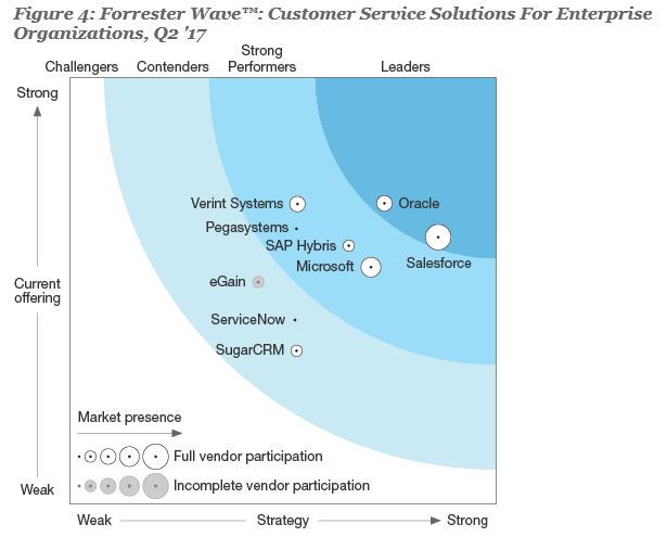 20170926 Forrester Wave - Customer Service Solutions for Enterprise Organisations Q2 17
