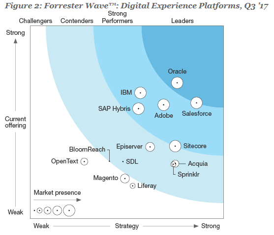 20171118 Forrester Wave - Digital Experience Platforms Q3 2017