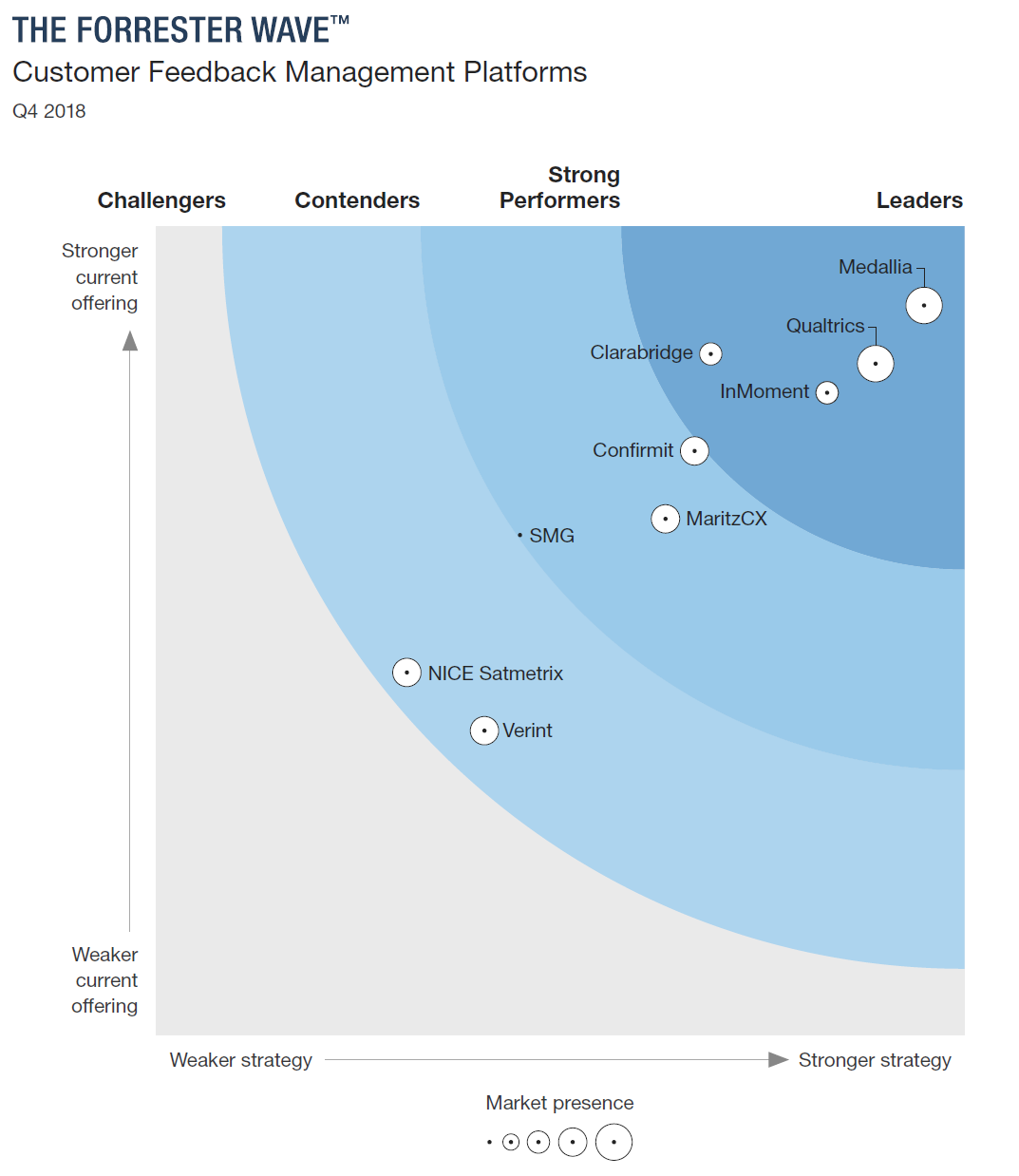 forrester_wave_customer_feedback_solutions